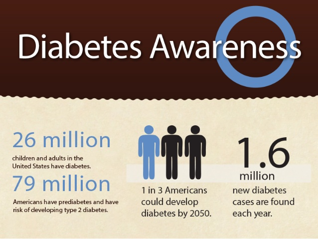 number of diabetics in the US
