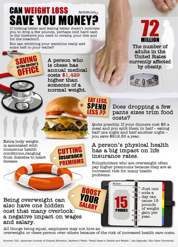 Infographic Depicting The Costs Of Being Obese