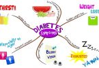 Graphical Depiction Of Type 2 Diabetes Symptoms